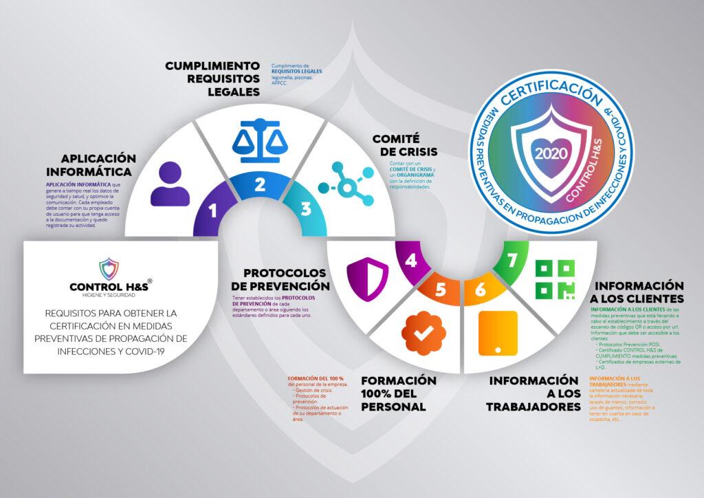app Control H&S Requisitos para obtener la certificación en medidas preventivas de propagación de infecciones y COVID-19
